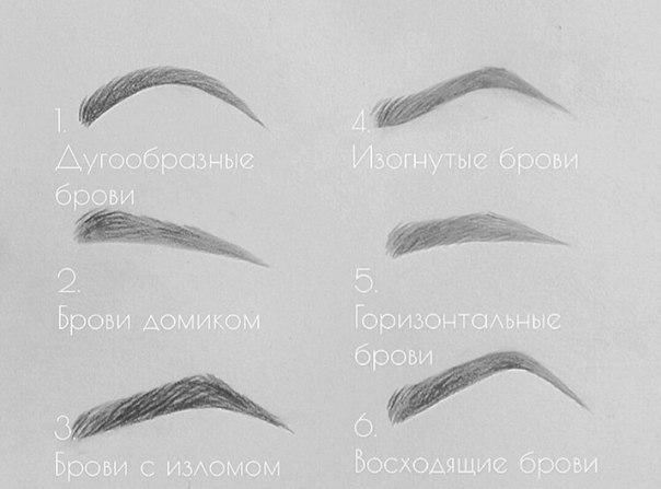 Какая форма бровей подходит| Блог sotvorikrasotu.ru
